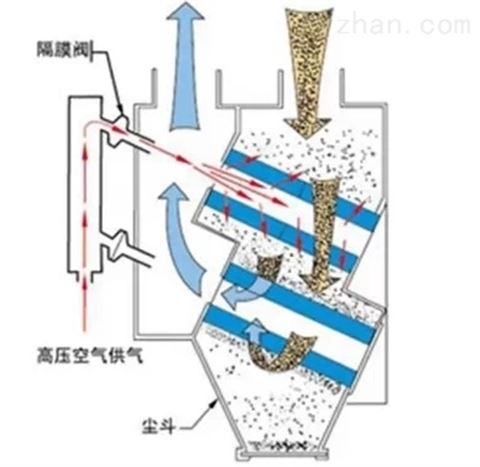 除尘器安装基础深度如何计算 旋风的
