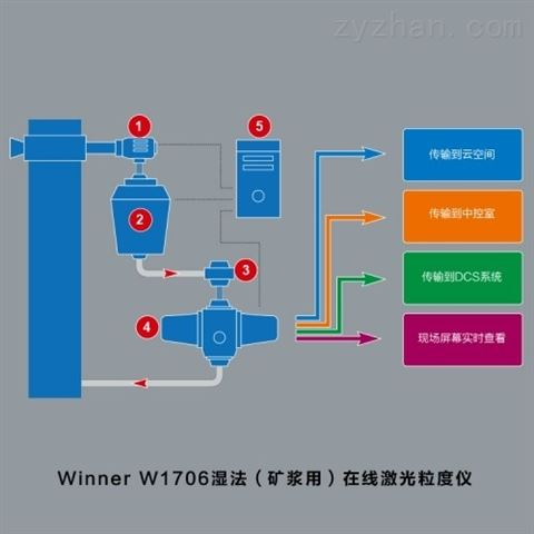 湿法矿浆用在线图像粒度仪 winnerW1706